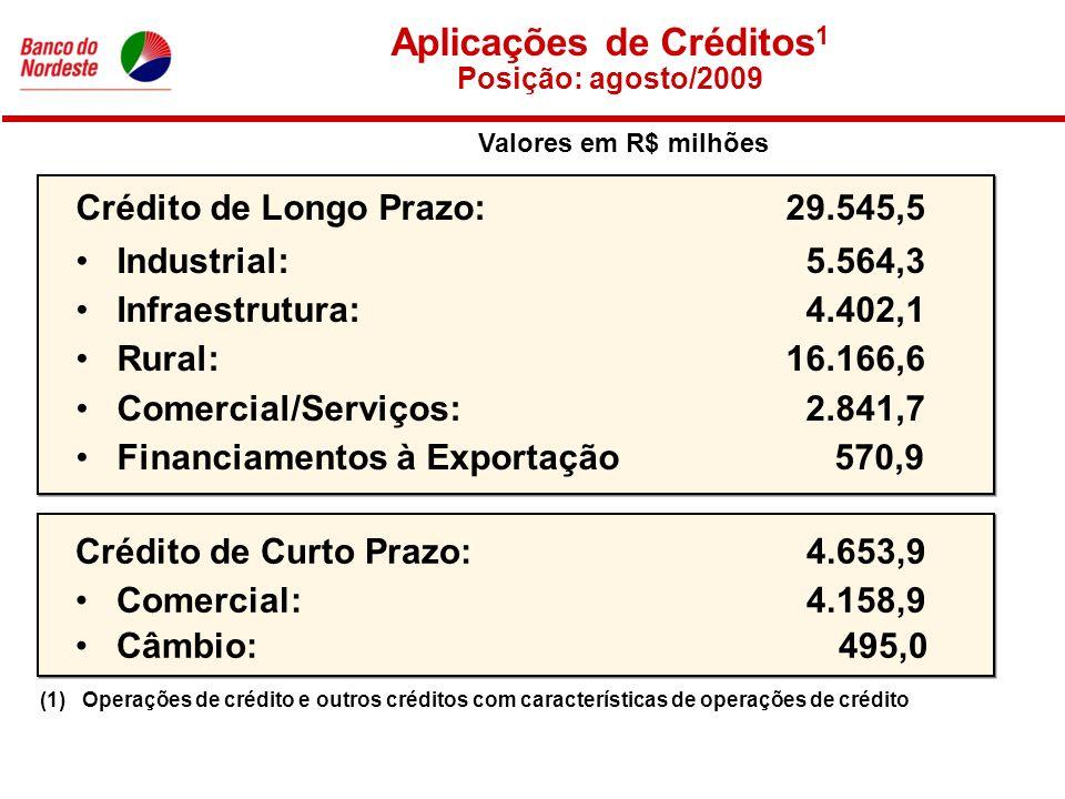 Crédito de Longo Prazo: 29.545,5 Industrial: 5.564,3 Infraestrutura: 4.402,1 Rural: 16.166,6 Comercial/Serviços: 2.841,7 Financiamentos à Exportação 570,9 Crédito de Curto Prazo: 4.653,9 Comercial: 4.158,9 Câmbio: 495,0 Aplicações de Créditos 1 Posição: agosto/2009 (1)Operações de crédito e outros créditos com características de operações de crédito Valores em R$ milhões