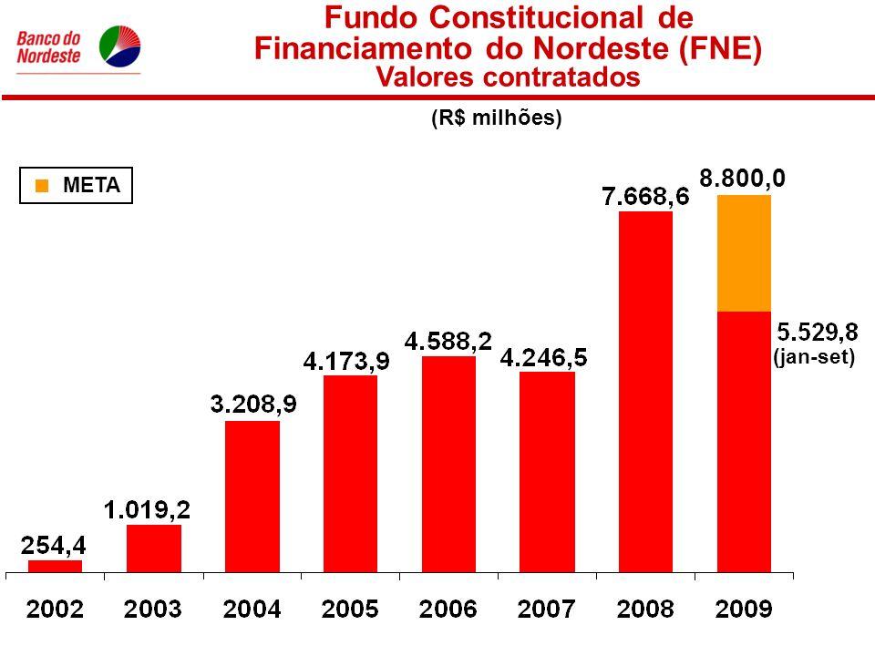 Fundo Constitucional de Financiamento do Nordeste (FNE) Valores contratados (R$ milhões) META 8.800,0 (jan-set)