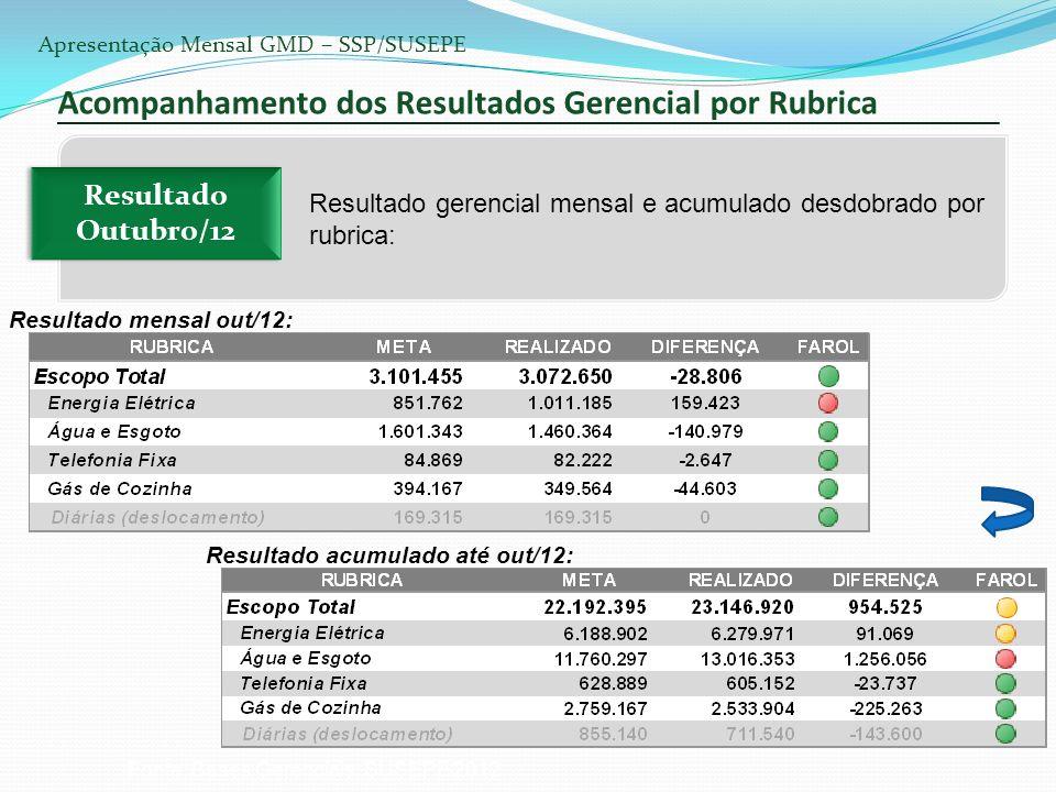 Alimentação Economia de R$ 2.091.325,12 Adesão ao FORNECER, gradualmente, através de um processo transversal entre a SUSEPE/SSP e a CELIC/SARH. Dos 06