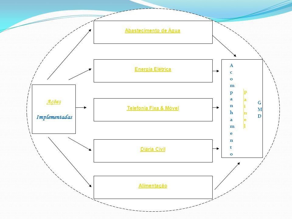 Ações Implementadas Abastecimento de Água Energia Elétrica Telefonia Fixa & Móvel Diária Civil Alimentação