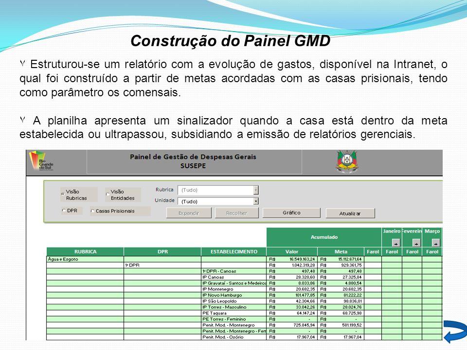 Construção do Painel GMD ٧ Estruturou-se um relatório com a evolução de gastos, disponível na Intranet, o qual foi construído a partir de metas acordadas com as casas prisionais, tendo como parâmetro os comensais.