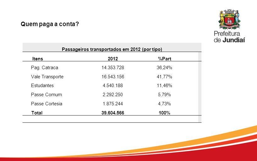 Quem paga a conta? Passageiros transportados em 2012 (por tipo) Itens2012%Part Pag. Catraca14.353.72836,24% Vale Transporte16.543.15641,77% Estudantes