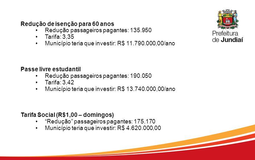 Redução de isenção para 60 anos Redução passageiros pagantes: 135.950 Tarifa: 3,35 Município teria que investir: R$ 11.790.000,00/ano Passe livre estu