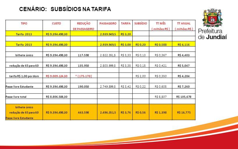 CENÁRIO: SUBSÍDIOS NA TARIFA TIPOCUSTOREDUÇÂOPASSAGEIROTARIFASUBSÍDIOTT MÊSTT ANUAL DE PASSAGEIRO ( milhões R$ ) Tarifa 2013R$ 9.394.498,30 2.939.949,
