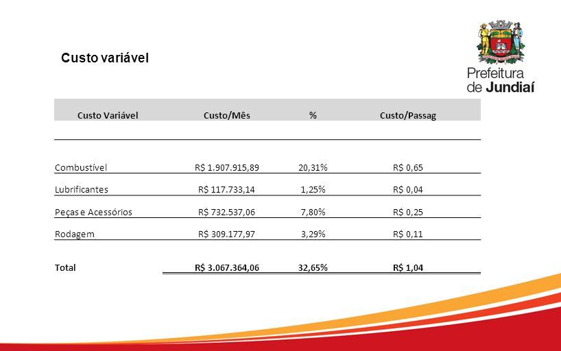 Custo VariávelCusto/Mês%Custo/Passag CombustívelR$ 1.907.915,8920,31%R$ 0,65 LubrificantesR$ 117.733,141,25%R$ 0,04 Peças e AcessóriosR$ 732.537,067,8