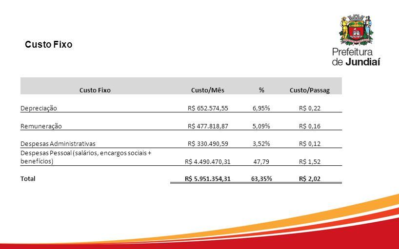 Custo FixoCusto/Mês%Custo/Passag DepreciaçãoR$ 652.574,556,95%R$ 0,22 RemuneraçãoR$ 477.818,875,09%R$ 0,16 Despesas AdministrativasR$ 330.490,593,52%R