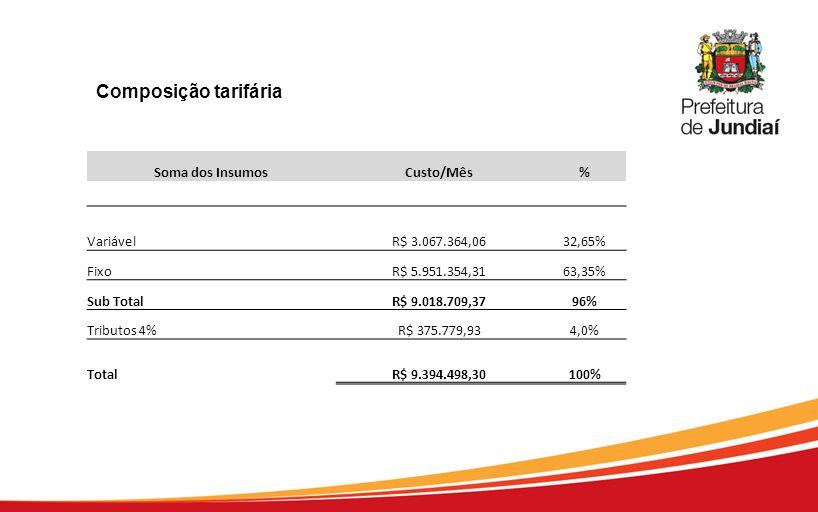 Soma dos InsumosCusto/Mês% VariávelR$ 3.067.364,0632,65% FixoR$ 5.951.354,3163,35% Sub TotalR$ 9.018.709,3796% Tributos 4%R$ 375.779,934,0% TotalR$ 9.