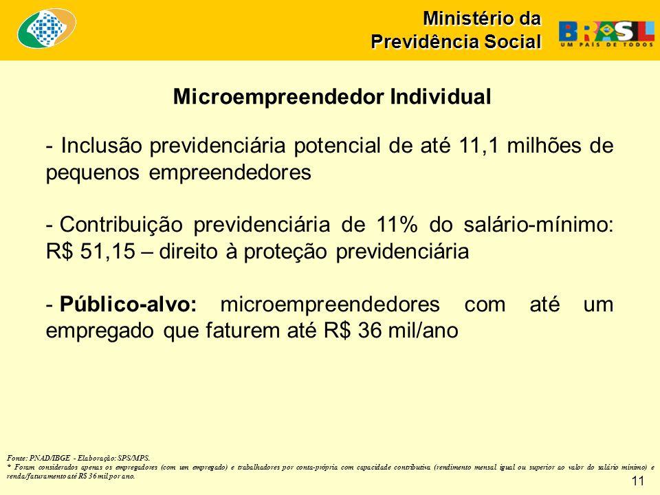 Ministério da Previdência Social Fonte: PNAD/IBGE - Elaboração: SPS/MPS.