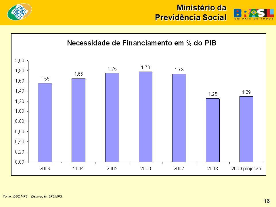 Ministério da Previdência Social Fonte: IBGE;MPS - Elaboração: SPS/MPS. 16