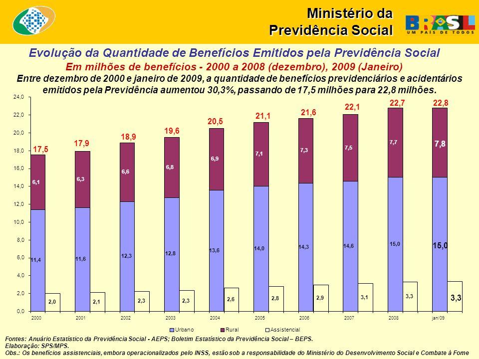 Entre dezembro de 2000 e janeiro de 2009, a quantidade de benefícios previdenciários e acidentários emitidos pela Previdência aumentou 30,3%, passando de 17,5 milhões para 22,8 milhões.