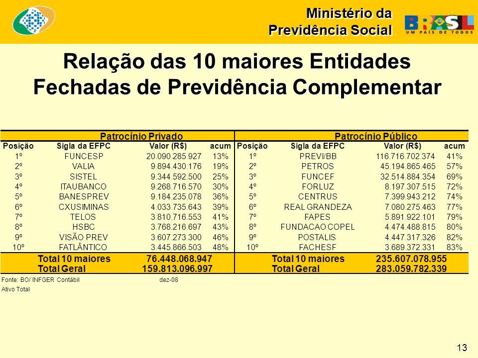 Relação das 10 maiores Entidades Fechadas de Previdência Complementar 13 Ministério da Previdência Social