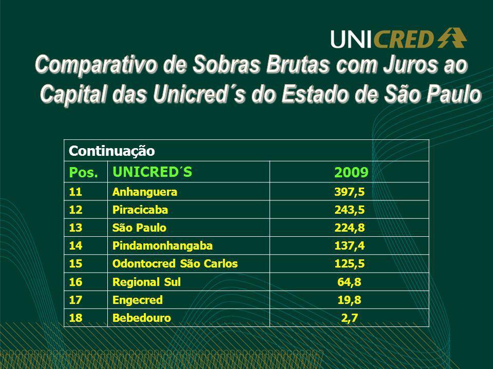 Continuação Pos.UNICRED´S 2009 11Anhanguera397,5 12Piracicaba243,5 13São Paulo224,8 14Pindamonhangaba137,4 15Odontocred São Carlos125,5 16Regional Sul