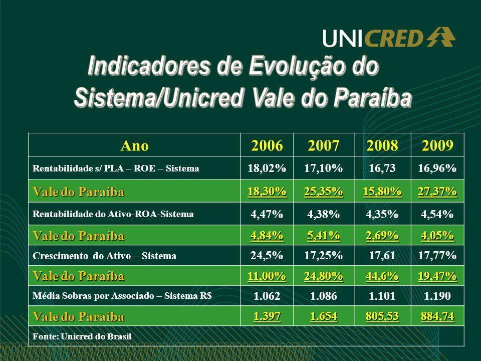 Ano2006200720082009 Rentabilidade s/ PLA – ROE – Sistema 18,02%17,10%16,7316,96% Vale do Paraíba 18,30%25,35%15,80%27,37% Rentabilidade do Ativo-ROA-S