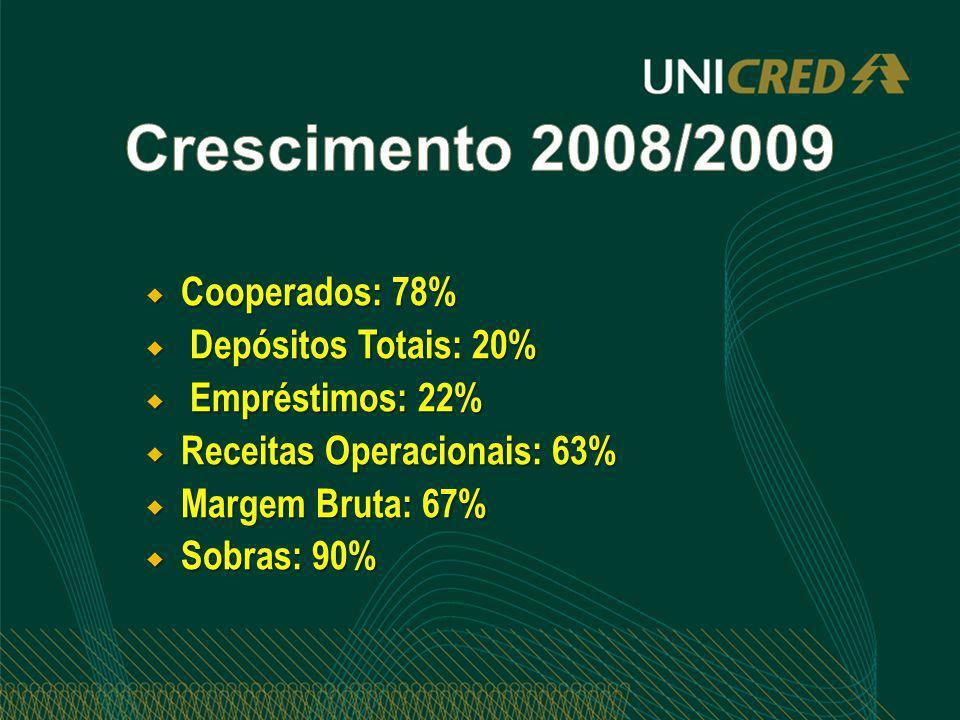 Cooperados: 78% Cooperados: 78% Depósitos Totais: 20% Depósitos Totais: 20% Empréstimos: 22% Empréstimos: 22% Receitas Operacionais: 63% Receitas Oper