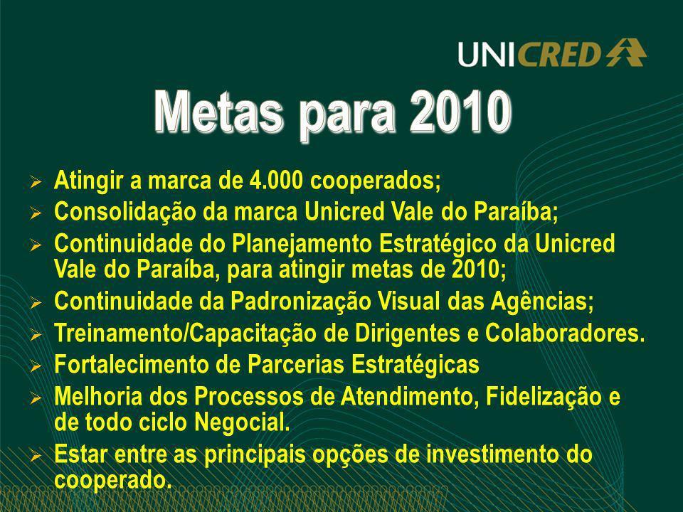 Atingir a marca de 4.000 cooperados; Consolidação da marca Unicred Vale do Paraíba; Continuidade do Planejamento Estratégico da Unicred Vale do Paraíb
