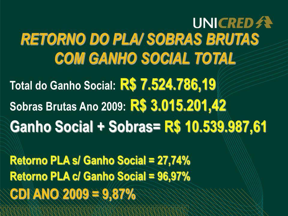 R$ 7.524.786,19 Total do Ganho Social: R$ 7.524.786,19 R$ 3.015.201,42 Sobras Brutas Ano 2009: R$ 3.015.201,42 Ganho Social + Sobras= R$ 10.539.987,61