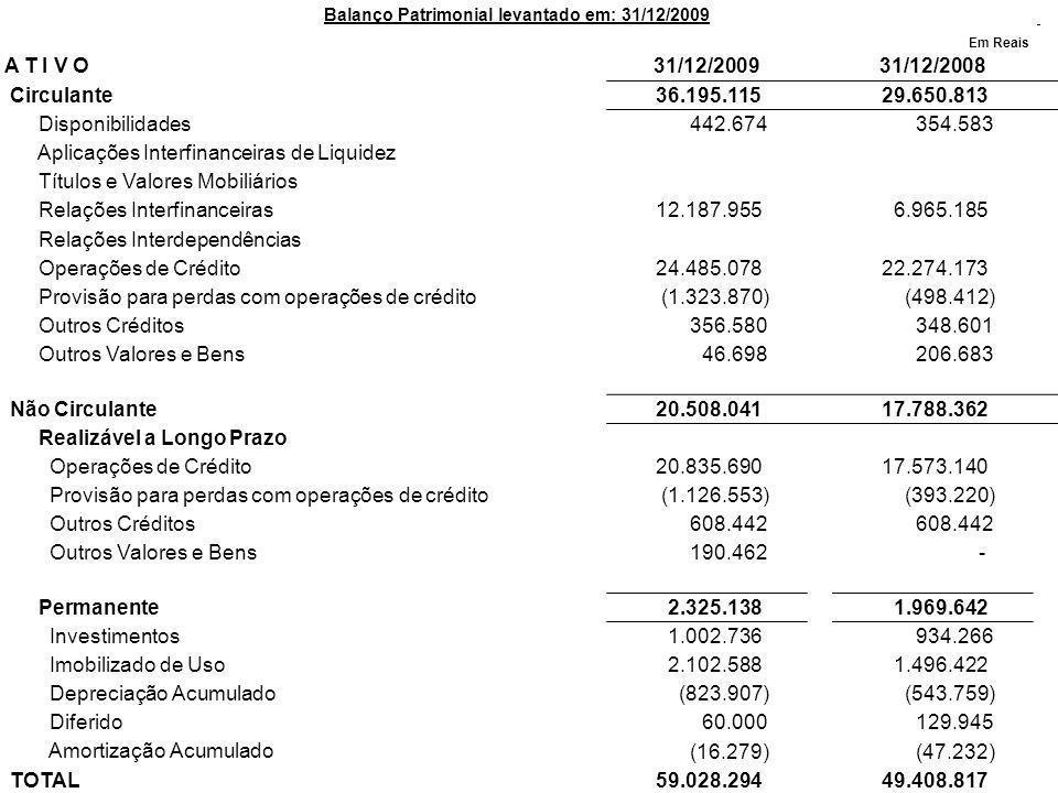 Balanço Patrimonial levantado em: 31/12/2009 Em Reais A T I V O31/12/200931/12/2008 Circulante 36.195.115 29.650.813 Disponibilidades 442.674 354.583