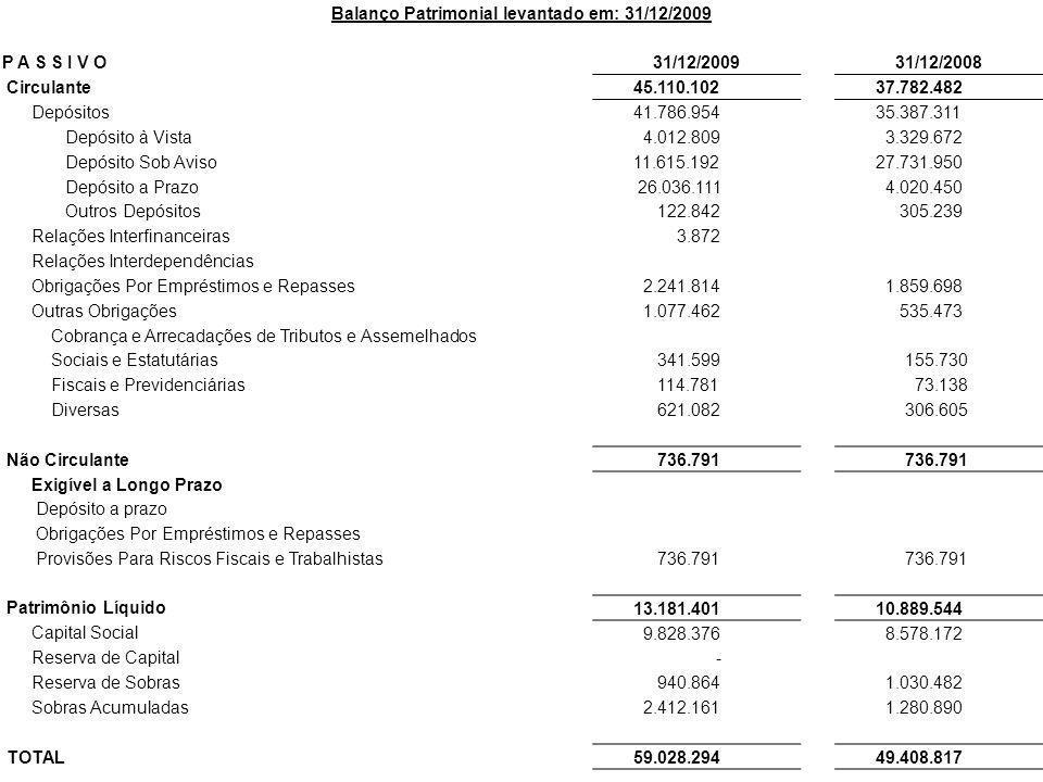 Balanço Patrimonial levantado em: 31/12/2009 P A S S I V O31/12/200931/12/2008 Circulante 45.110.102 37.782.482 Depósitos 41.786.954 35.387.311 Depósi
