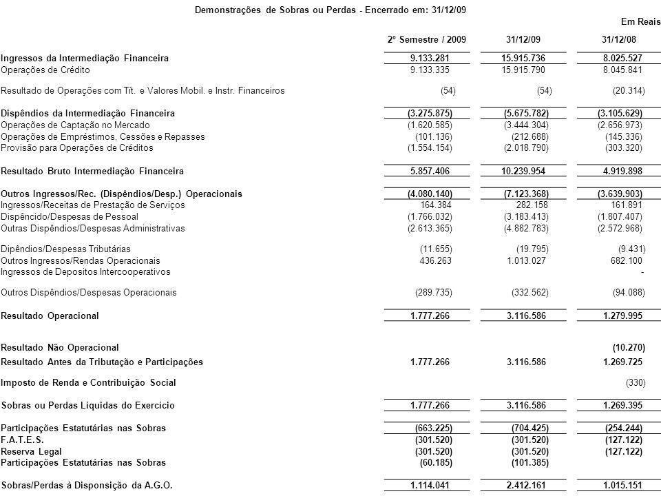 Demonstrações de Sobras ou Perdas - Encerrado em: 31/12/09 Em Reais 2º Semestre / 200931/12/0931/12/08 Ingressos da Intermediação Financeira 9.133.281