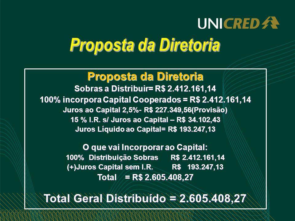 Proposta da Diretoria Sobras a Distribuir= R$ 2.412.161,14 100% incorpora Capital Cooperados = R$ 2.412.161,14 Juros ao Capital 2,5%- R$ 227.349,56(Pr