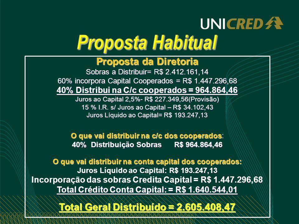 Proposta da Diretoria Sobras a Distribuir= R$ 2.412.161,14 60% incorpora Capital Cooperados = R$ 1.447.296,68 40% Distribui na C/c cooperados = 964.86