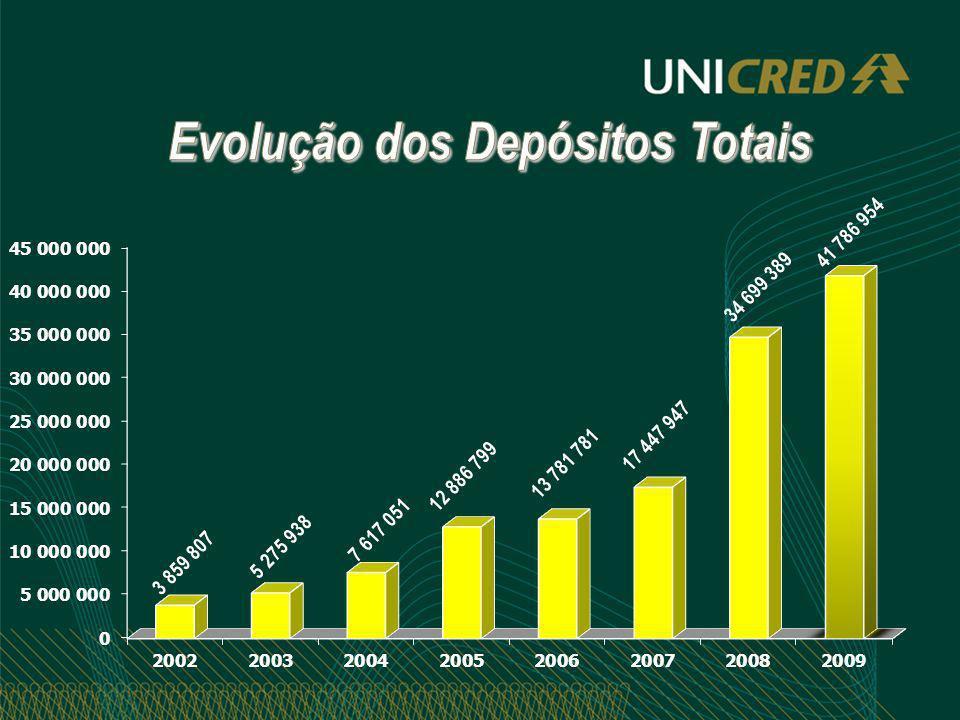 Proposta da Diretoria Sobras a Distribuir= R$ 2.412.161,14 100% incorpora Capital Cooperados = R$ 2.412.161,14 Juros ao Capital 2,5%- R$ 227.349,56(Provisão) 15 % I.R.