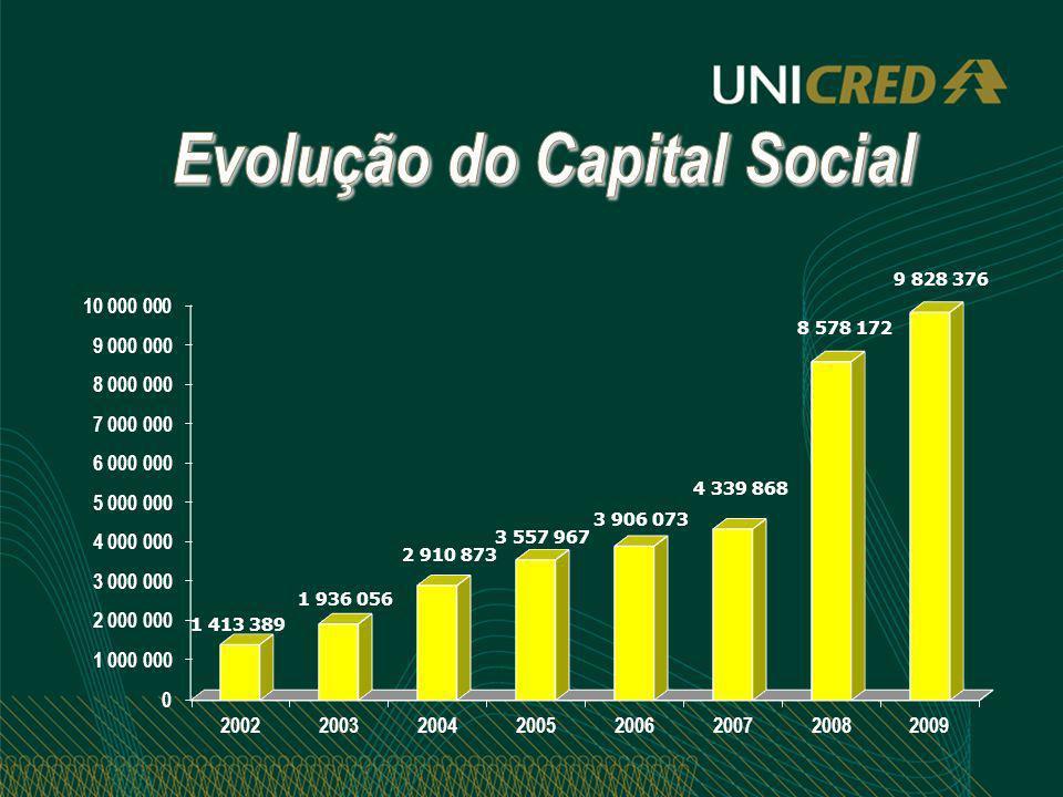 R$ 7.524.786,19 Total do Ganho Social: R$ 7.524.786,19 R$ 3.015.201,42 Sobras Brutas Ano 2009: R$ 3.015.201,42 Ganho Social + Sobras= R$ 10.539.987,61 Retorno PLA s/ Ganho Social = 27,74% Retorno PLA c/ Ganho Social = 96,97% CDI ANO 2009 = 9,87%