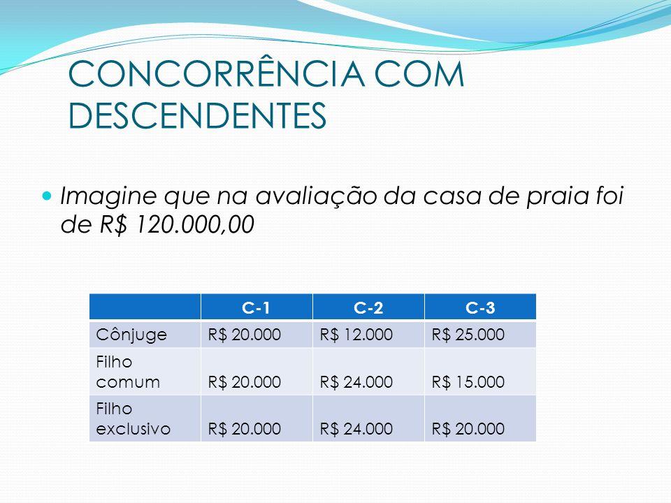Imagine que na avaliação da casa de praia foi de R$ 120.000,00 CONCORRÊNCIA COM DESCENDENTES C-1C-2C-3 CônjugeR$ 20.000R$ 12.000R$ 25.000 Filho comumR
