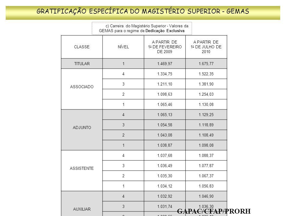c) Carreira do Magistério Superior - Valores da GEMAS para o regime de Dedicação Exclusiva GRATIFICAÇÃO ESPECÍFICA DO MAGISTÉRIO SUPERIOR - GEMAS CLAS