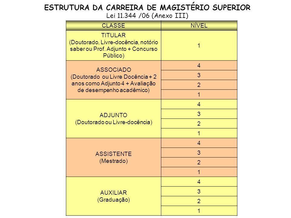 ESTRUTURA REMUNERATÓRIA Lei nº 11.784, art.20 GAPAC/CFAP/PRORH A partir de 1º de fevereiro de 2009, a estrutura remuneratória dos cargos integrantes da Carreira do Magistério Superior passou a ser composta de: I - Vencimento Básico II - Retribuição por Titulação – RT III - Gratificação Específica do Magistério Superior – GEMAS