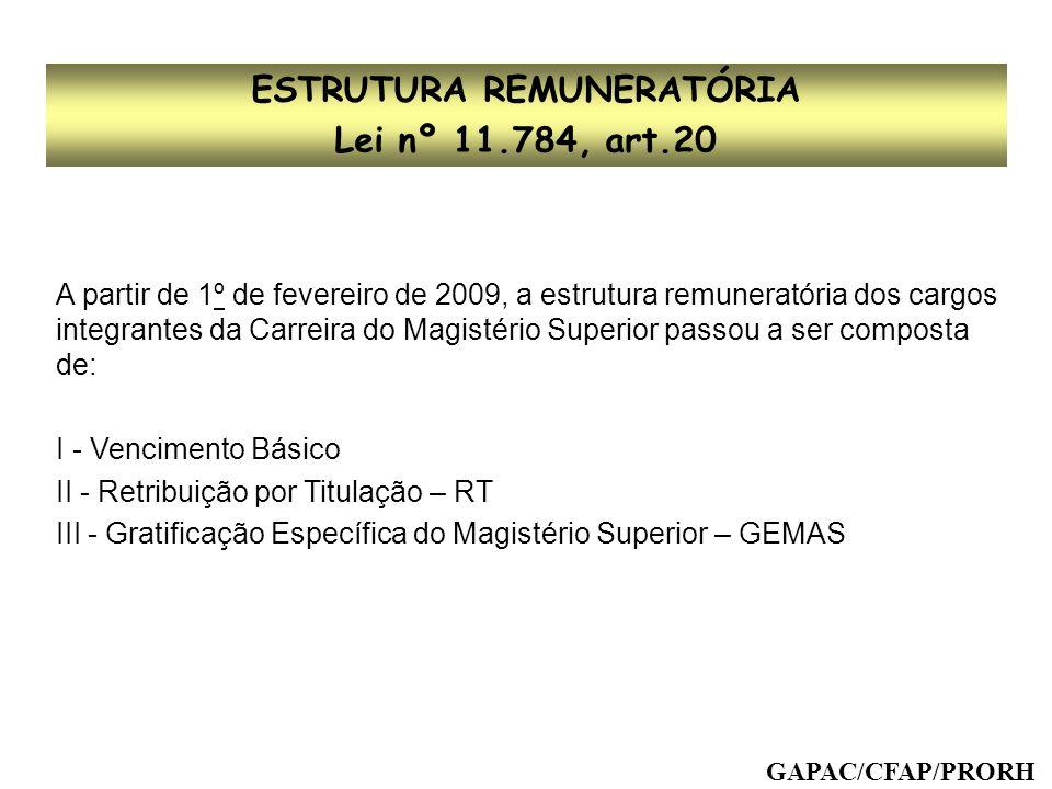 DESENVOLVIMENTO NA CARREIRA Art.16, Decreto nº 94.664/87, Resolução CEPE 61/88 Progressão por Titulação Progressão por Desempenho Acadêmico De uma classe para outra De um nível para outro VERTICAL HORIZONTA L GAPAC/CFAP/PRORH VERTICAL