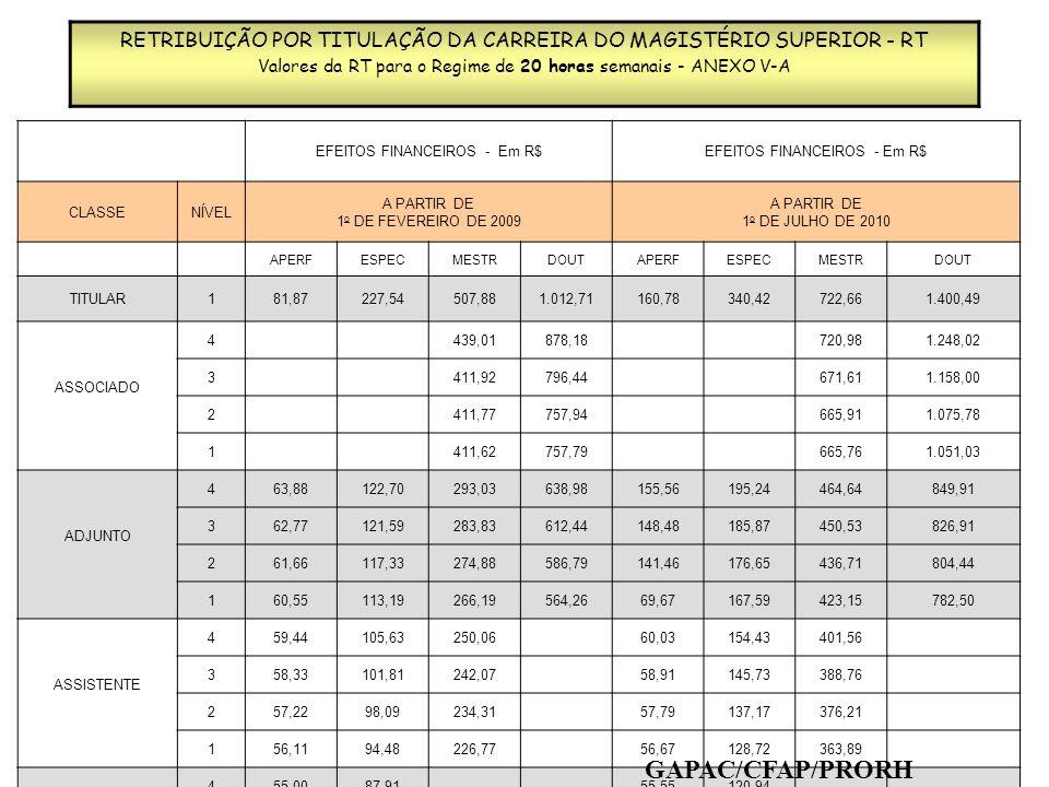 RETRIBUIÇÃO POR TITULAÇÃO DA CARREIRA DO MAGISTÉRIO SUPERIOR – RT Valores da RT para o Regime de 40 horas semanais - ANEXO V-A EFEITOS FINANCEIROS - Em R$ CLASSE NÍVEL A PARTIR DE 1 o DE FEVEREIRO DE 2009 A PARTIR DE 1 o DE JULHO DE 2010 APERFESPECMESTRDOUTAPERFESPECMESTRDOUT TITULAR197,47423,27864,062.231,96168,81452,291.276,402.571,40 ASSOCIADO 4 847,341.887,20 1.126,472.269,92 3 847,251.887,11 1.125,842.240,05 2 847,151.887,01 1.125,212.226,36 1 847,061.886,92 1.124,582.225,73 ADJUNTO 499,26354,85614,291.654,15101,57354,85868,161.968,16 395,21340,30588,211.636,5799,34340,30830,841.900,84 291,20325,95561,821.619,4997,18325,95802,141.842,14 187,28311,94535,851.602,9195,09311,94771,211.782,11 ASSISTENTE 482,73289,03498,42 87,32289,03748,42 361,25255,36485,91 81,08255,36734,16 260,08218,06473,65 74,90218,06720,16 158,92167,01461,60 68,75168,02706,37 AUXILIAR 457,7592,31 62,78155,55 356,5888,80 58,14148,73 255,4285,40 57,31142,03 154,2582,09 56,48135,45 GAPAC/CFAP/PRORH