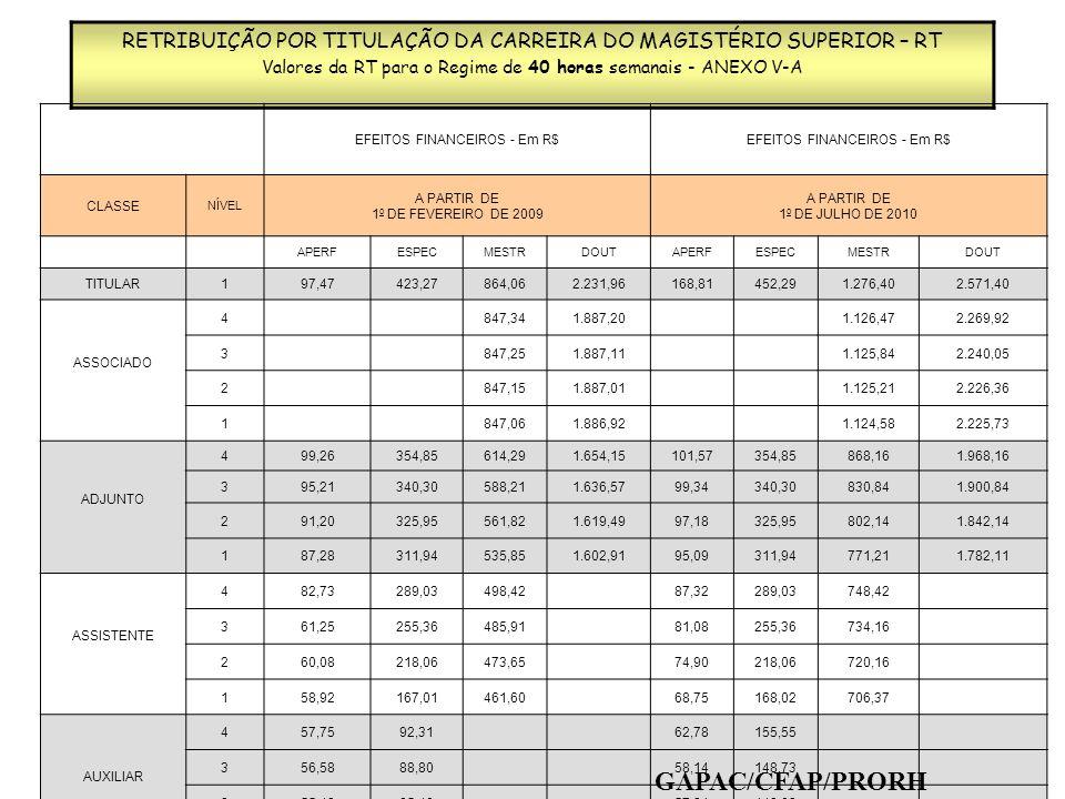 RETRIBUIÇÃO POR TITULAÇÃO DA CARREIRA DO MAGISTÉRIO SUPERIOR – RT Valores da RT para o Regime de Dedicação Exclusiva - ANEXO V-A EFEITOS FINANCEIROS - Em R$ CLASSE NÍVEL A PARTIR DE 1 o DE FEVEREIRO DE 2009 A PARTIR DE 1 o DE JULHO DE 2010 APERFESPECMESTRDOUTAPERFESPECMESTRDOUT TITULAR1297,40629,192.259,295.865,99435,34794,013.032,076.968,43 ASSOCIADO 4 2.524,805.591,44 3.030,976.967,33 3 2.524,175.530,30 3.030,346.858,45 2 2.523,545.472,95 3.029,716.857,62 1 2.522,915.299,92 3.029,086.815,21 ADJUNTO 4176,37572,311.765,183.583,43282,94578,032.130,174.250,33 3160,69540,381.688,763.476,98274,64545,782.044,924.136,10 2144,19507,871.628,503.373,38267,95512,951.984,374.024,97 1135,09483,111.569,093.365,27261,45483,551.924,683.916,88 ASSISTENTE 4124,07443,651.409,95 249,19454,351.709,18 3118,83424,901.408,84 243,23442,371.672,92 2113,98407,541.407,73 237,45432,101.630,44 1109,40391,131.406,62 231,84422,121.592,90 AUXILIAR 4101,00361,04 221,25403,30 396,92346,44 216,12394,16 293,07332,68 201,66375,82 189,43319,64 187,32357,72 GAPAC/CFAP/PRORH