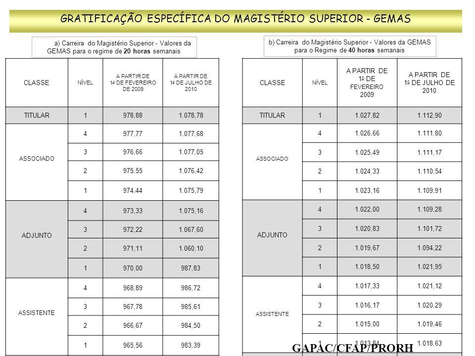 c) Carreira do Magistério Superior - Valores da GEMAS para o regime de Dedicação Exclusiva GRATIFICAÇÃO ESPECÍFICA DO MAGISTÉRIO SUPERIOR - GEMAS CLASSENÍVEL A PARTIR DE 1 o DE FEVEREIRO DE 2009 A PARTIR DE 1 o DE JULHO DE 2010 TITULAR11.469,971.675,77 ASSOCIADO 41.334,751.522,35 31.211,101.381,90 21.098,631.254,03 11.065,461.130,08 ADJUNTO 41.065,131.129,25 31.054,581.118,89 21.043,081.108,49 11.038,871.098,08 ASSISTENTE 41.037,681.088,37 31.036,491.077,87 21.035,301.067,37 11.034,121.056,83 AUXILIAR 41.032,921.046,90 31.031,741.036,30 21.030,551.035,19 11.029,361.034,08 GAPAC/CFAP/PRORH