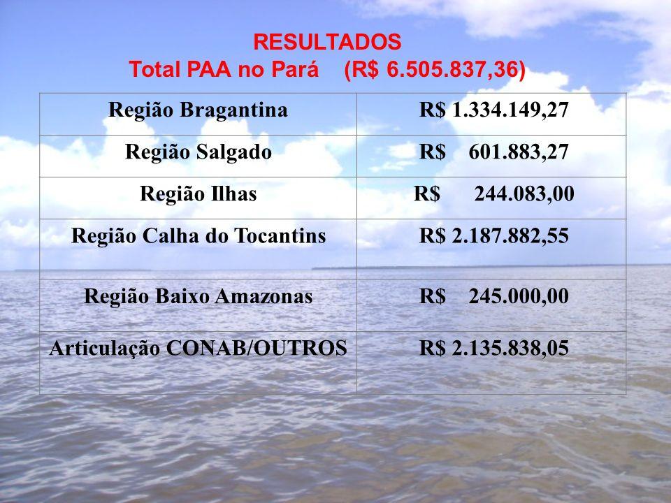 Região Bragantina R$ 1.334.149,27 Região Salgado R$ 601.883,27 Região Ilhas R$ 244.083,00 Região Calha do Tocantins R$ 2.187.882,55 Região Baixo Amazonas R$ 245.000,00 Articulação CONAB/OUTROS R$ 2.135.838,05 RESULTADOS Total PAA no Pará (R$ 6.505.837,36)