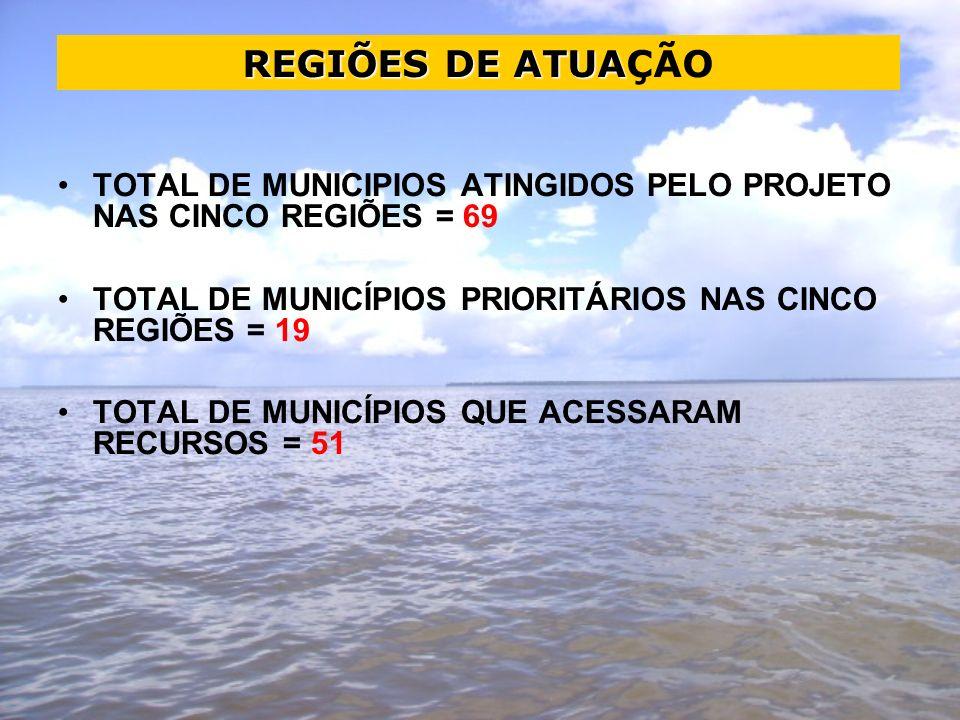TOTAL DE MUNICIPIOS ATINGIDOS PELO PROJETO NAS CINCO REGIÕES = 69 TOTAL DE MUNICÍPIOS PRIORITÁRIOS NAS CINCO REGIÕES = 19 TOTAL DE MUNICÍPIOS QUE ACESSARAM RECURSOS = 51 REGIÕES DE ATUA REGIÕES DE ATUAÇÃO
