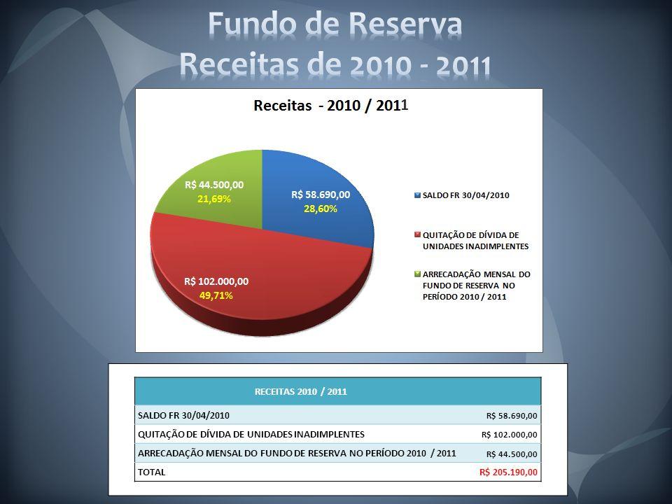 RECEITAS 2010 / 2011 SALDO FR 30/04/2010 R$ 58.690,00 QUITAÇÃO DE DÍVIDA DE UNIDADES INADIMPLENTES R$ 102.000,00 ARRECADAÇÃO MENSAL DO FUNDO DE RESERVA NO PERÍODO 2010 / 2011 R$ 44.500,00 TOTALR$ 205.190,00 1