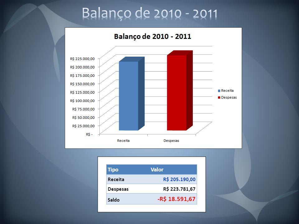 TipoValor ReceitaR$ 205.190,00 DespesasR$ 223.781,67 Saldo -R$ 18.591,67