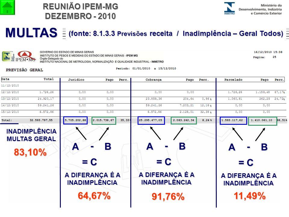 REUNIÃO IPEM-MG DEZEMBRO - 2010 B A - A DIFERANÇA É A INADIMPLÊNCIA = C B A - A DIFERANÇA É A INADIMPLÊNCIA = C B A - A DIFERANÇA É A INADIMPLÊNCIA =