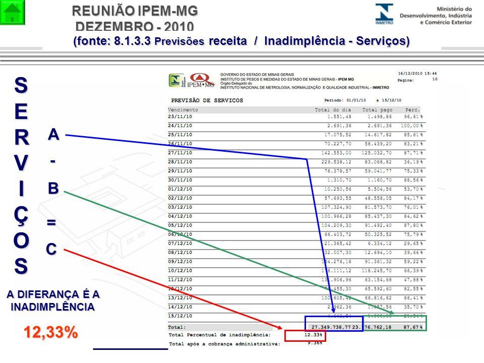 REUNIÃO IPEM-MG DEZEMBRO - 2010 SERVIÇOSSERVIÇOSSERVIÇOSSERVIÇOS B A - A DIFERANÇA É A INADIMPLÊNCIA = C 12,33% (fonte: 8.1.3.3 Previsões receita / In