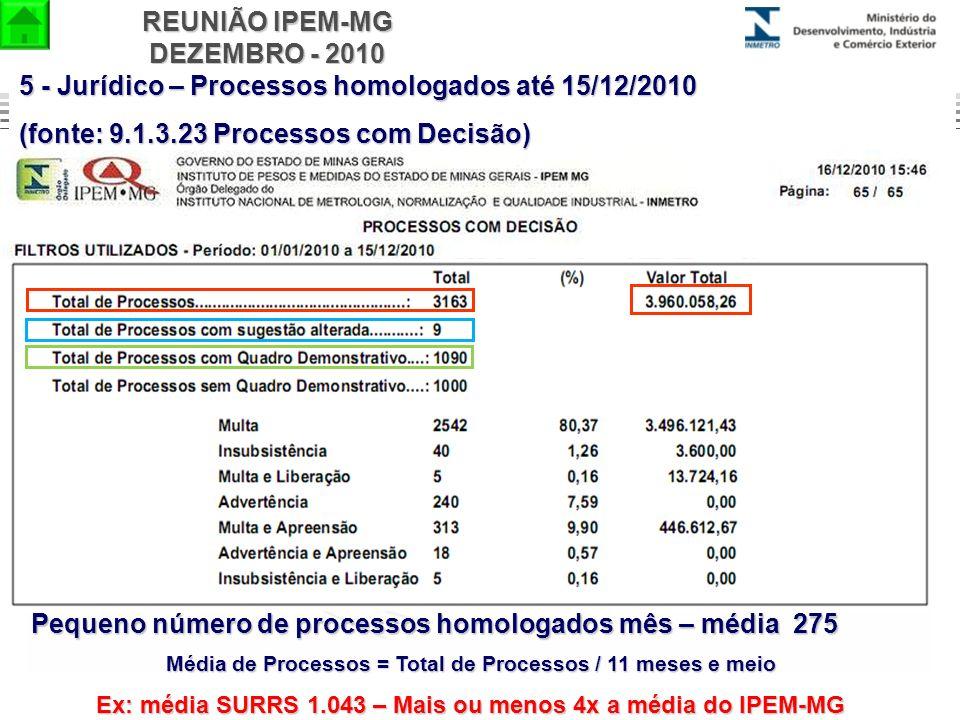 REUNIÃO IPEM-MG DEZEMBRO - 2010 5 - Jurídico – Processos homologados até 15/12/2010 (fonte: 9.1.3.23 Processos com Decisão) Pequeno número de processo