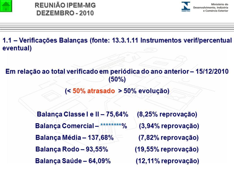 REUNIÃO IPEM-MG DEZEMBRO - 2010 1.1 – Verificações Balanças (fonte: 13.3.1.11 Instrumentos verif/percentual eventual) Em relação ao total verificado e