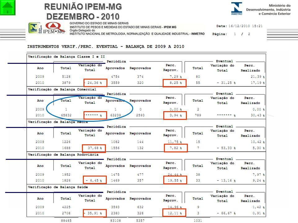 REUNIÃO IPEM-MG DEZEMBRO - 2010