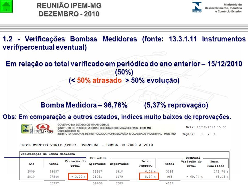 REUNIÃO IPEM-MG DEZEMBRO - 2010 1.2 - Verificações Bombas Medidoras (fonte: 13.3.1.11 Instrumentos verif/percentual eventual) Em relação ao total veri