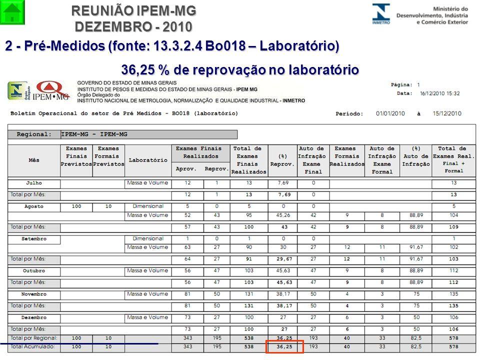REUNIÃO IPEM-MG DEZEMBRO - 2010 2 - Pré-Medidos (fonte: 13.3.2.4 Bo018 – Laboratório) 36,25 % de reprovação no laboratório