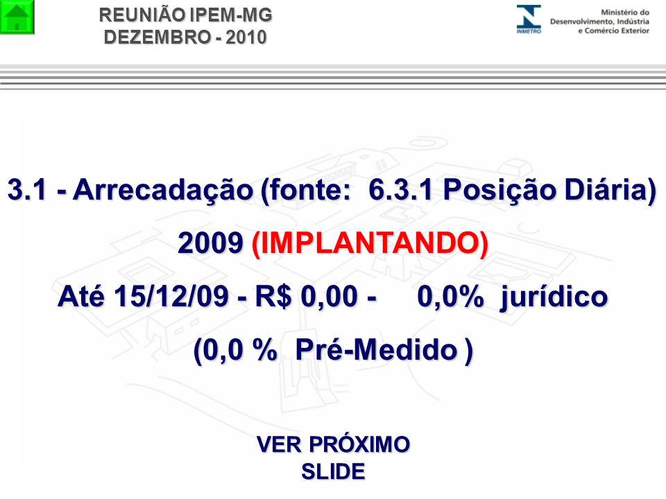 REUNIÃO IPEM-MG DEZEMBRO - 2010 3.1 - Arrecadação (fonte: 6.3.1 Posição Diária) 2009 (IMPLANTANDO) Até 15/12/09 - R$ 0,00 - 0,0% jurídico (0,0 % Pré-M