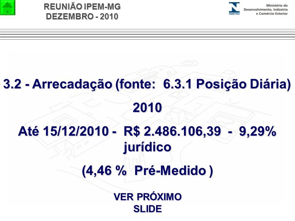 REUNIÃO IPEM-MG DEZEMBRO - 2010 3.2 - Arrecadação (fonte: 6.3.1 Posição Diária) 2010 Até 15/12/2010 - R$ 2.486.106,39 - 9,29% jurídico (4,46 % Pré-Med
