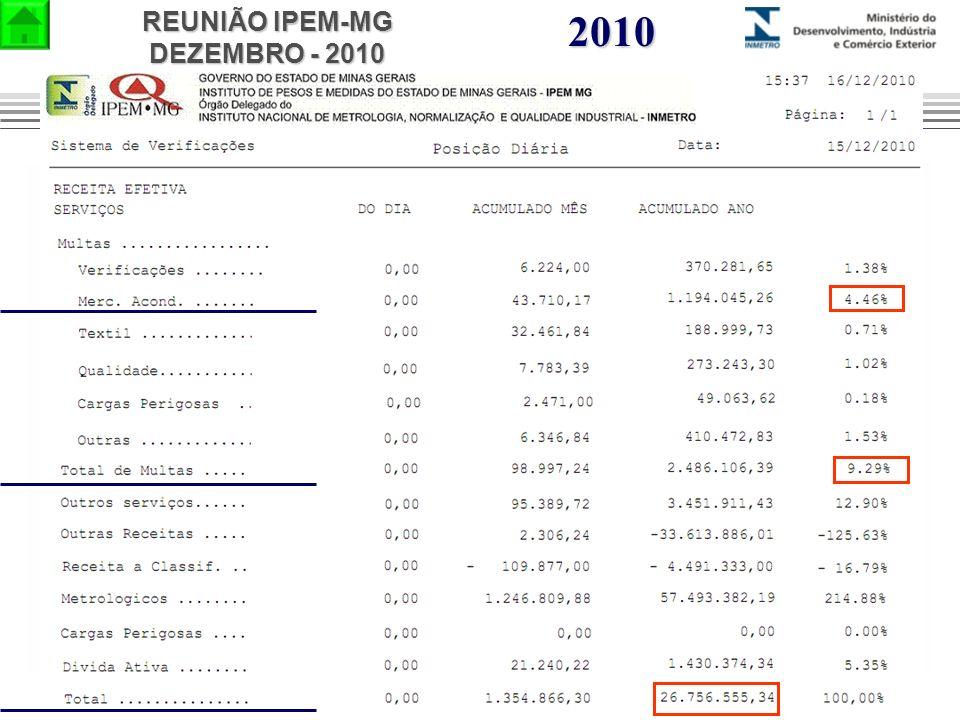 REUNIÃO IPEM-MG DEZEMBRO - 2010 2010