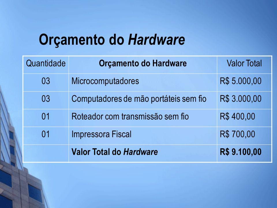 Orçamento do Hardware Quantidade Orçamento do Hardware Valor Total 03MicrocomputadoresR$ 5.000,00 03Computadores de mão portáteis sem fioR$ 3.000,00 0