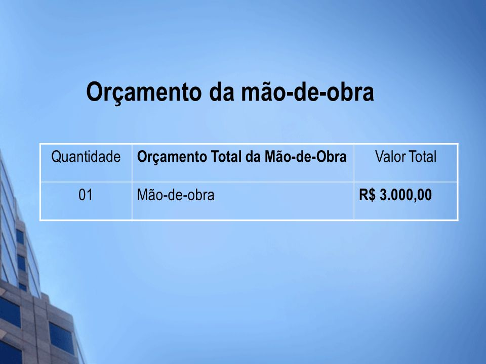 Orçamento da mão-de-obra Quantidade Orçamento Total da Mão-de-Obra Valor Total 01Mão-de-obra R$ 3.000,00